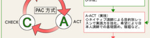 PAC方式の説明画像